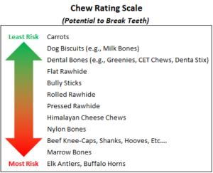 ChewRatingScaleVert02 1 300x243 - FAQ